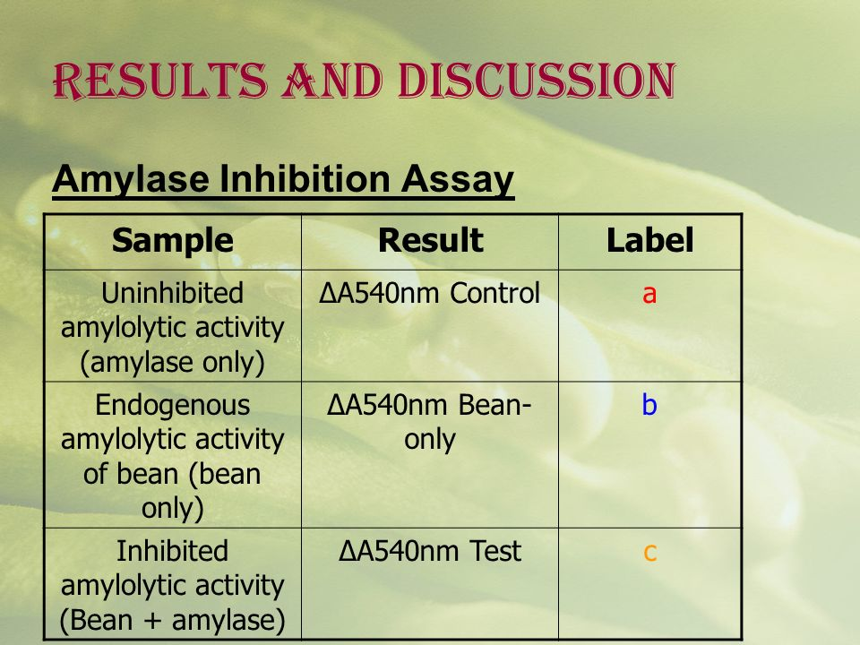 RESULTS AND DISCUSSION Amylase Inhibition Assay SampleResultLabel Uninhibited amylolytic activity (amylase only) ΔA540nm Controla Endogenous amylolyti
