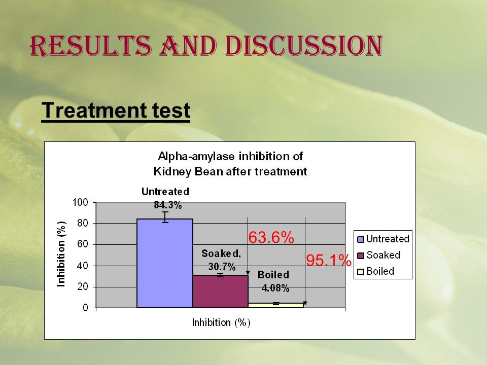 RESULTS AND DISCUSSION Treatment test 63.6% 95.1%