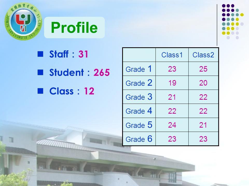 Staff 31 Student 265 Class 12 Class1Class2 Grade 1 2325 Grade 2 1920 Grade 3 2122 Grade 4 22 Grade 5 2421 Grade 6 23 Profile