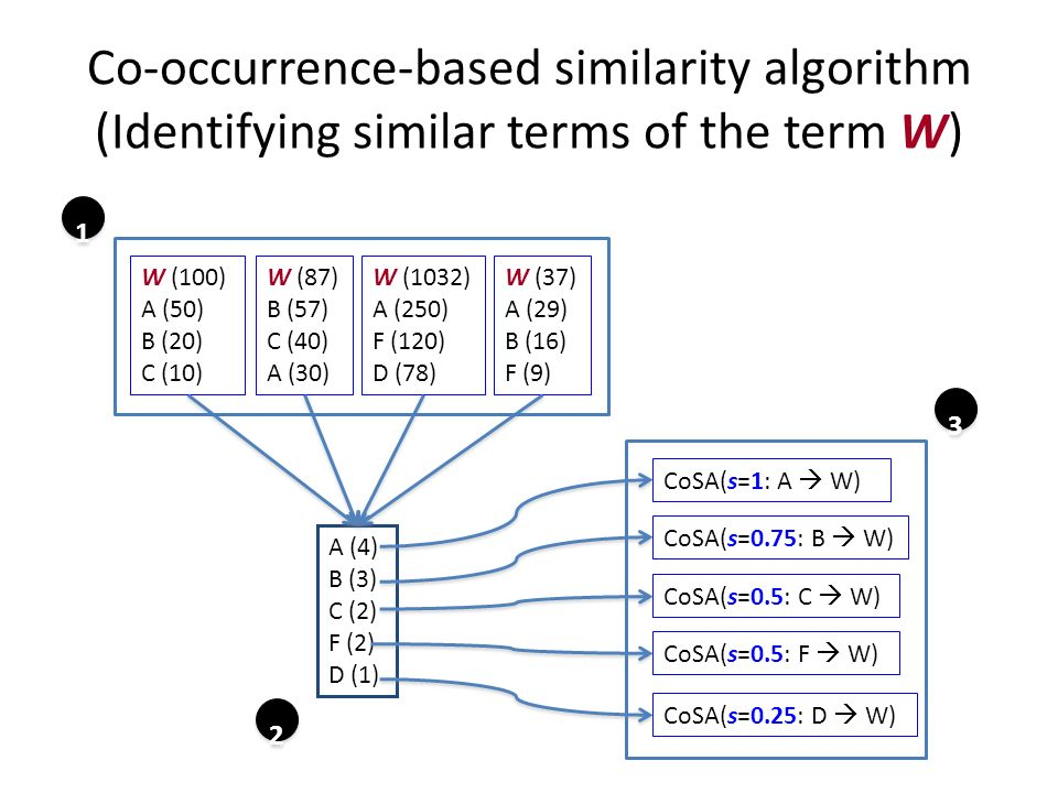 Co-occurrence-based similarity algorithm (Identifying similar terms of the term W) W (100) A (50) B (20) C (10) W (87) B (57) C (40) A (30) W (1032) A (250) F (120) D (78) W (37) A (29) B (16) F (9) A (4) B (3) C (2) F (2) D (1) CoSA(s=1: A W) CoSA(s=0.75: B W) CoSA(s=0.5: C W) CoSA(s=0.5: F W) 3 3 CoSA(s=0.25: D W)