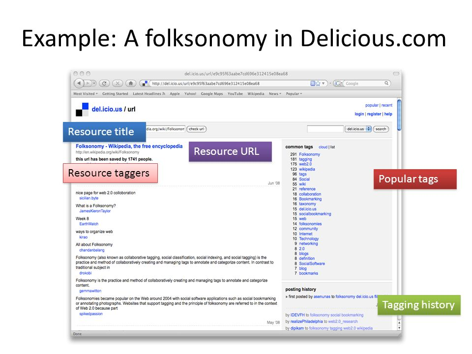 Example: A folksonomy in Delicious.com Resource title Resource taggers Resource URL Tagging history Popular tags