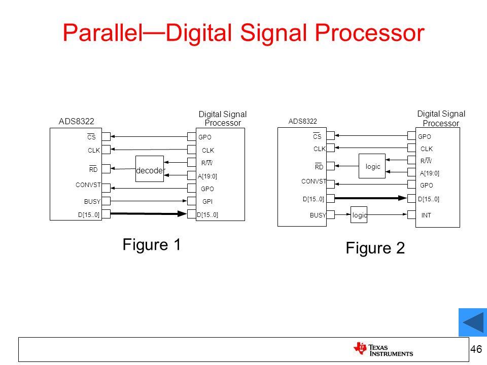 Digital Signal Processor CLK R/W GPO GPI D[15..0] CLK ADS8322 D[15..0] CONVST BUSY CSGPO RD decoder A[19:0] Digital Signal Processor CLK R/W GPO INT C