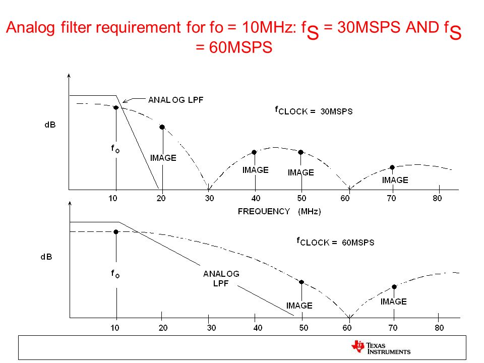 Analog filter requirement for fo = 10MHz: f S = 30MSPS AND f S = 60MSPS