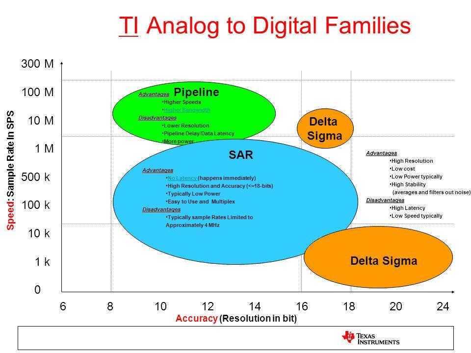 TI Analog to Digital Families Pipeline Accuracy (Resolution in bit) 300 M 100 M 10 M 1 M 500 k 100 k 10 k 1 k 0 6810121416182024 Delta Sigma Speed: Sa