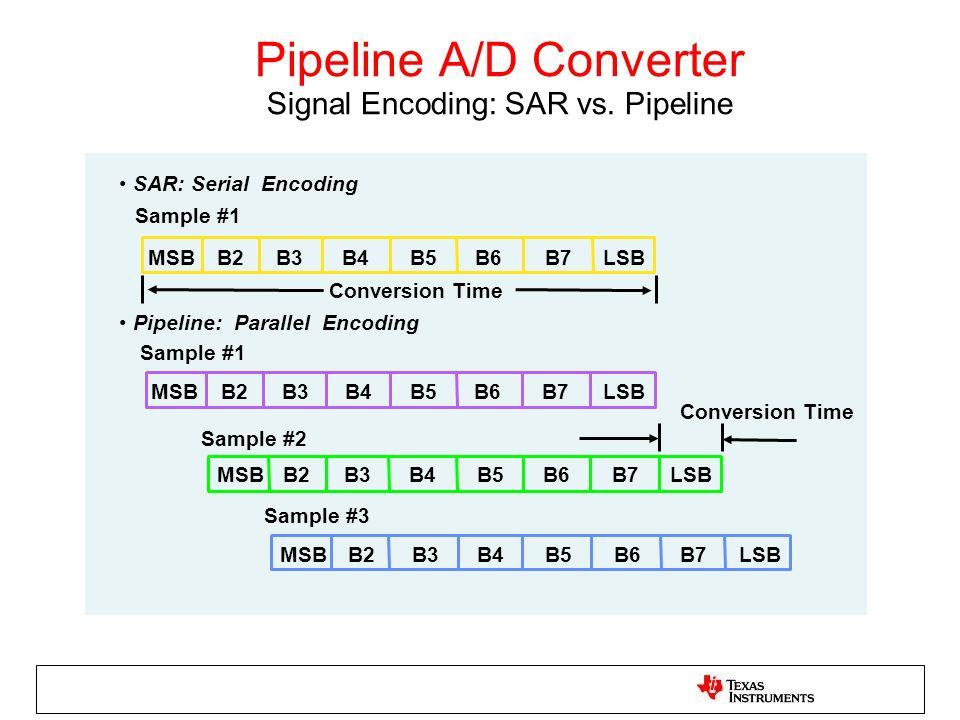 Pipeline A/D Converter Signal Encoding: SAR vs. Pipeline SAR: Serial Encoding Sample #1 Pipeline: Parallel Encoding Sample #3 Sample #2 Sample #1 MSB