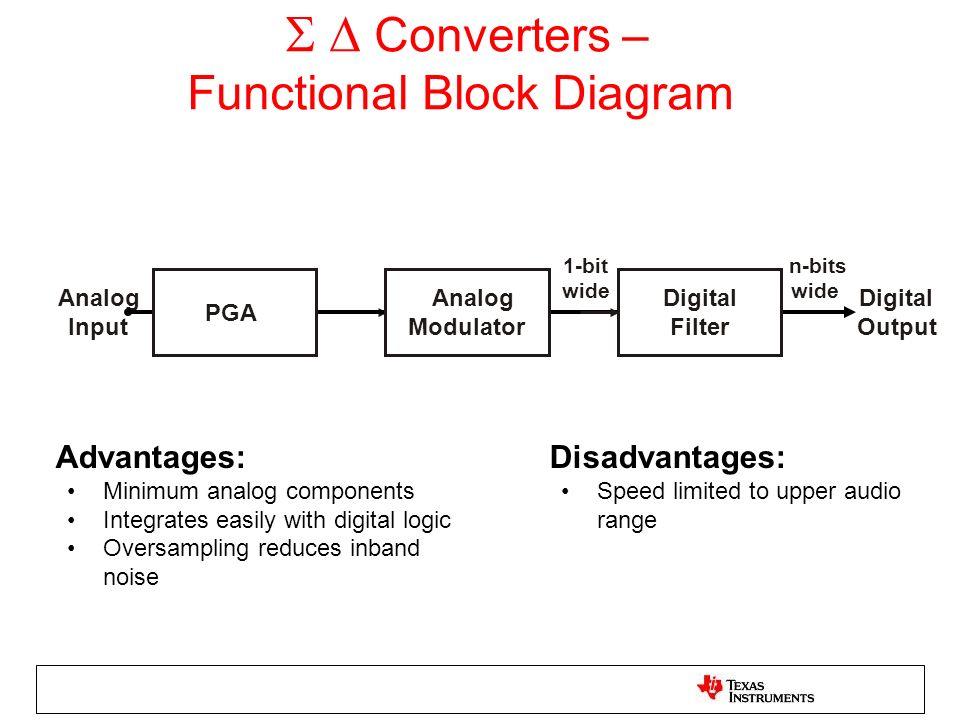 Converters – Functional Block Diagram Analog Input 1-bit wide n-bits wide Digital Output Digital Filter Analog Modulator PGA Advantages: Minimum analo