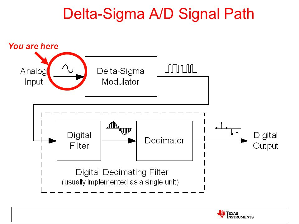 Delta-Sigma A/D Signal Path You are here