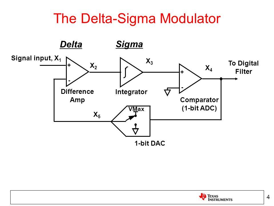 The Delta-Sigma Modulator To Digital Filter Signal input, X 1 X2X2 X3X3 X4X4 X5X5 Difference Amp Integrator Comparator (1-bit ADC) 1-bit DAC + - + - V