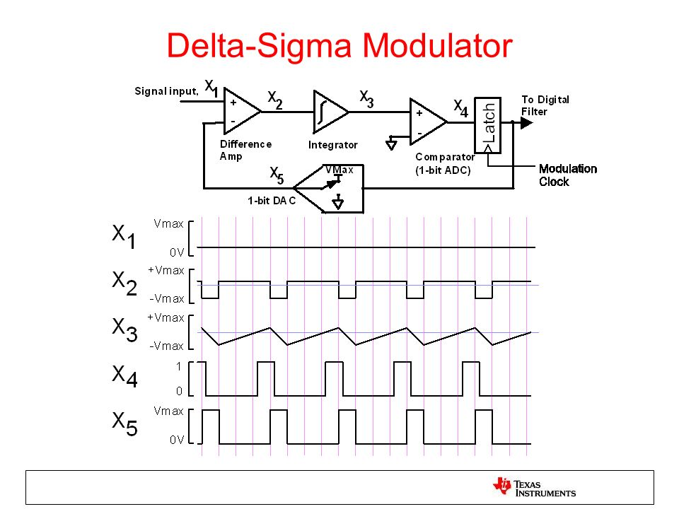 Delta-Sigma Modulator
