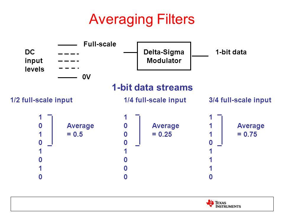 Averaging Filters 0V Full-scale Delta-Sigma Modulator DC input levels 1-bit data 1-bit data streams 1/2 full-scale input1/4 full-scale input3/4 full-s