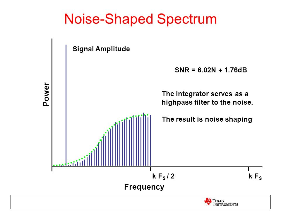 Noise-Shaped Spectrum Frequency k F S / 2k F S Signal Amplitude The integrator serves as a highpass filter to the noise. The result is noise shaping P