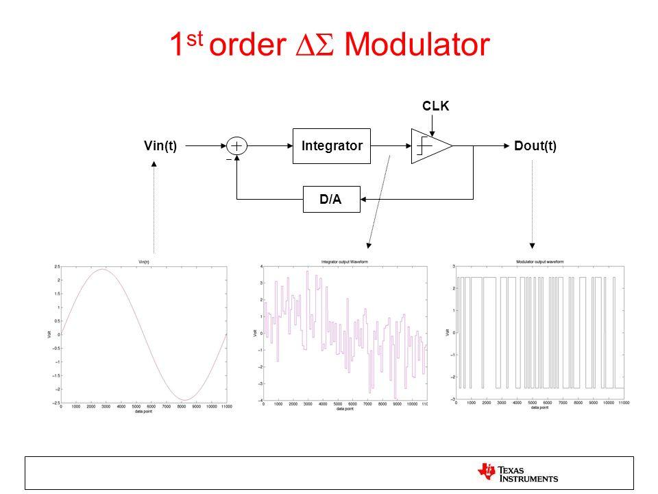 Vin(t)Integrator D/A CLK Dout(t) 1 st order Modulator