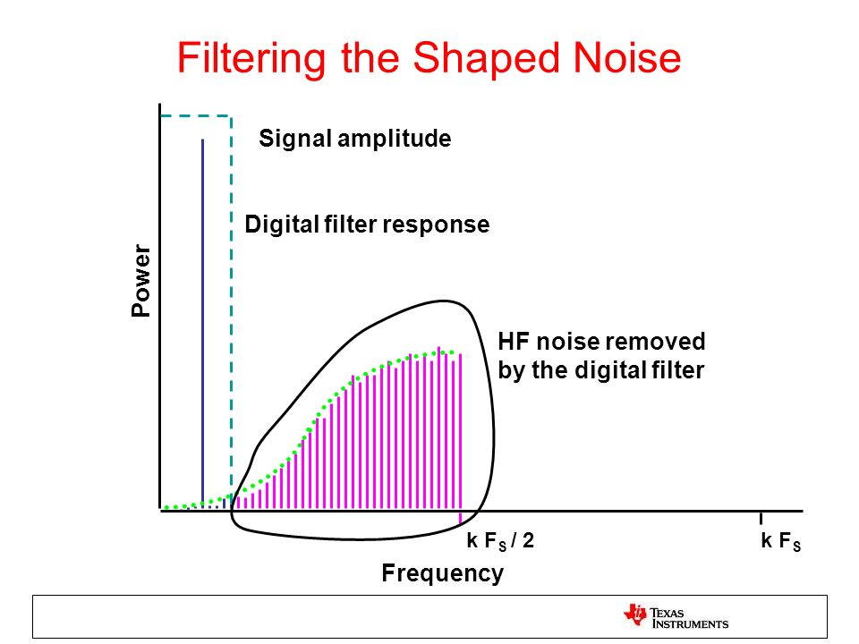 Filtering the Shaped Noise Signal amplitude HF noise removed by the digital filter Digital filter response Frequency k F S / 2k F S Power