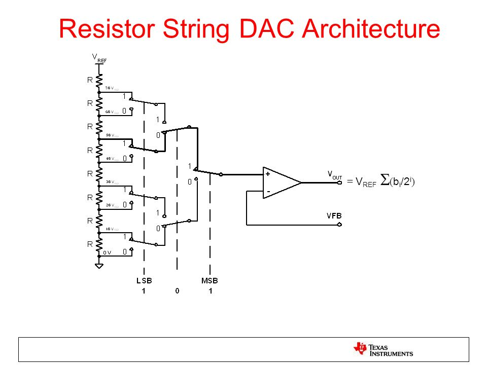 Resistor String DAC Architecture = V REF ( b i /2 i )