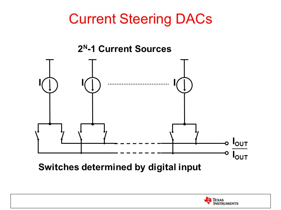 I OUT 2 N -1 Current Sources Switches determined by digital input Current Steering DACs III
