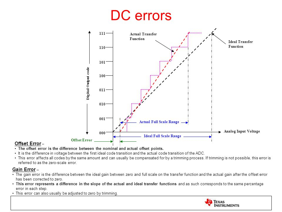 DC errors Gain Error – The gain error is the difference between the ideal gain between zero and full scale on the transfer function and the actual gai