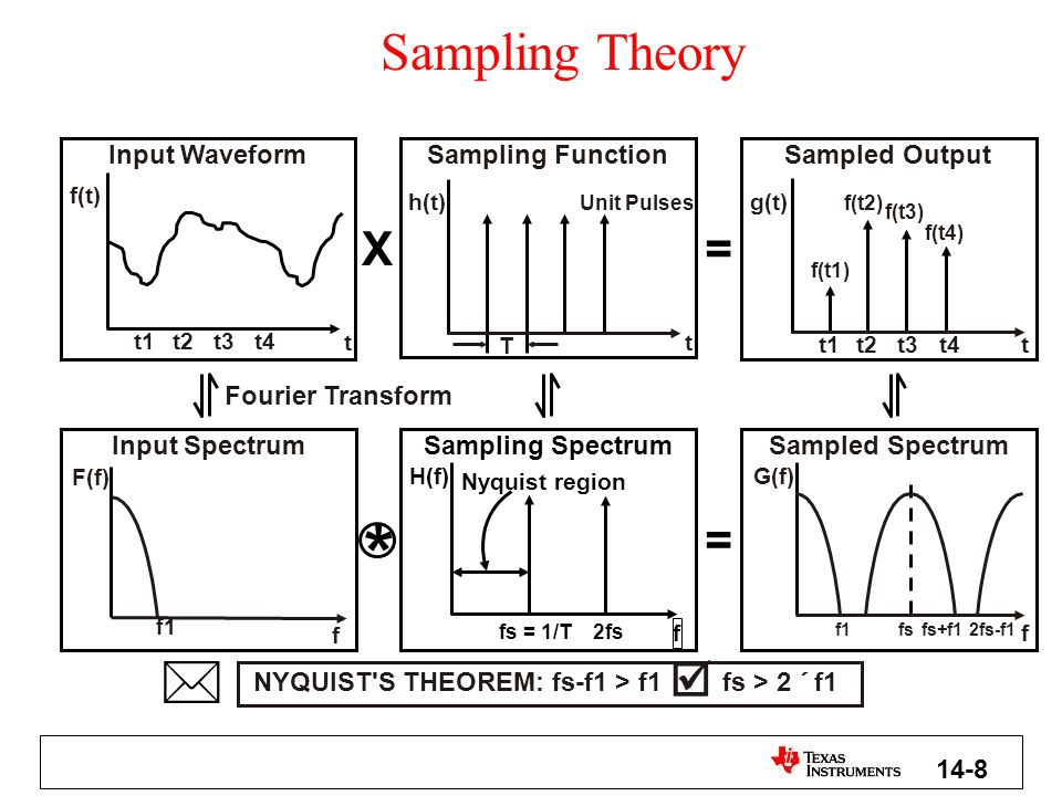 Minimum sampling rate as a function of the ratio of the highest frequency to the total signal bandwidth 4.0 3.5 3.0 2.5 2.0 1 23 4 5 f s B B = SIGNAL BANDWIDTH f = MAXIMUM SIGNAL FREQUENCY f = MINIMUM REQUIRED SAMPLING RATE MAX s B f
