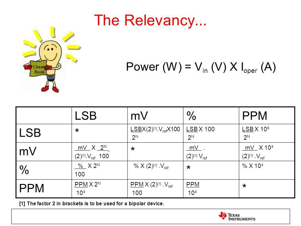 The Relevancy … LSBmV%PPM LSB* LSBX(2) [1].V ref X100 2 N LSB X 100 2 N LSB X 10 6 2 N mV mV X 2 N. (2) [1].V ref 100 * mV. (2) [1] V ref mV X 10 4 (2