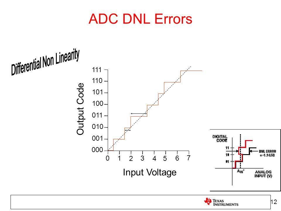 111 110 101 100 011 010 001 000 01 2 3 45 6 7 Output Code Input Voltage ADC DNL Errors 12