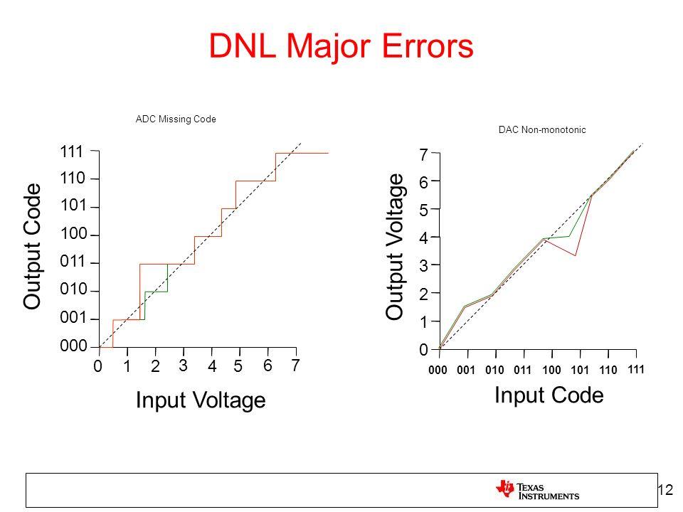 111 110 101 100 011 010 001 000 01 2 3 45 6 7 Output Code Input Voltage DNL Major Errors 12 111110101100011010001000 0 1 2 3 4 5 6 7 Output Voltage In