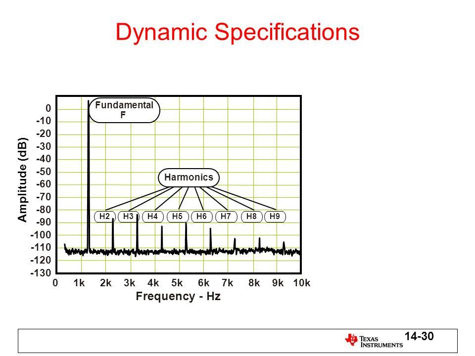 Dynamic Specifications Amplitude (dB) 0 -10 -20 -30 -40 -50 -60 -70 -80 -90 -100 -110 -120 -130 01k2k3k4k5k6k7k8k9k10k Frequency - Hz Fundamental F H2