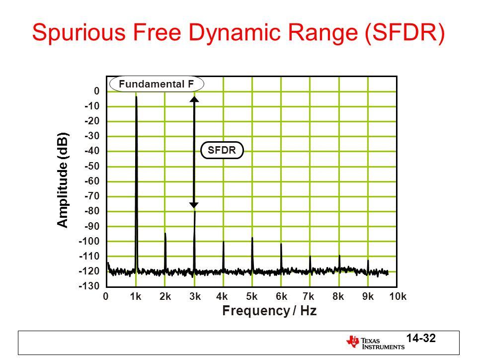 Spurious Free Dynamic Range (SFDR) 0 -10 -20 -30 -40 -50 -60 -70 -80 -90 -100 -110 -120 -130 01k2k3k4k5k6k7k8k9k10k Frequency / Hz Fundamental F SFDR