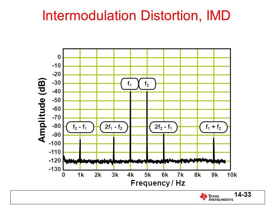 Amplitude (dB) 01k2k3k4k5k6k7k8k9k10k Frequency / Hz 0 -10 -20 -30 -40 -50 -60 -70 -80 -90 -100 -110 -120 -130 f 2 - f 1 2f 1 - f 2 f1f1 f2f2 2f 2 - f