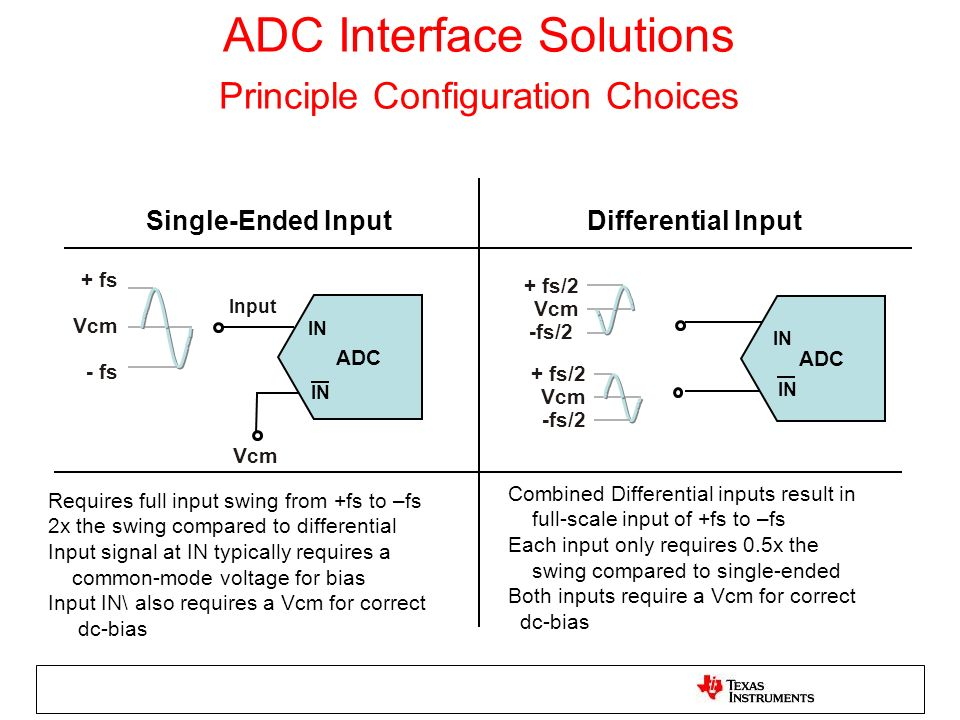 ADC Interface Solutions Principle Configuration Choices Single-Ended Input Differential Input ADC Input + fs Vcm - fs Vcm IN + fs/2 Vcm -fs/2 + fs/2 V