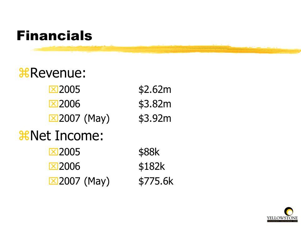 Financials zRevenue: x2005$2.62m x2006$3.82m x2007 (May)$3.92m zNet Income: x2005$88k x2006$182k x2007 (May)$775.6k