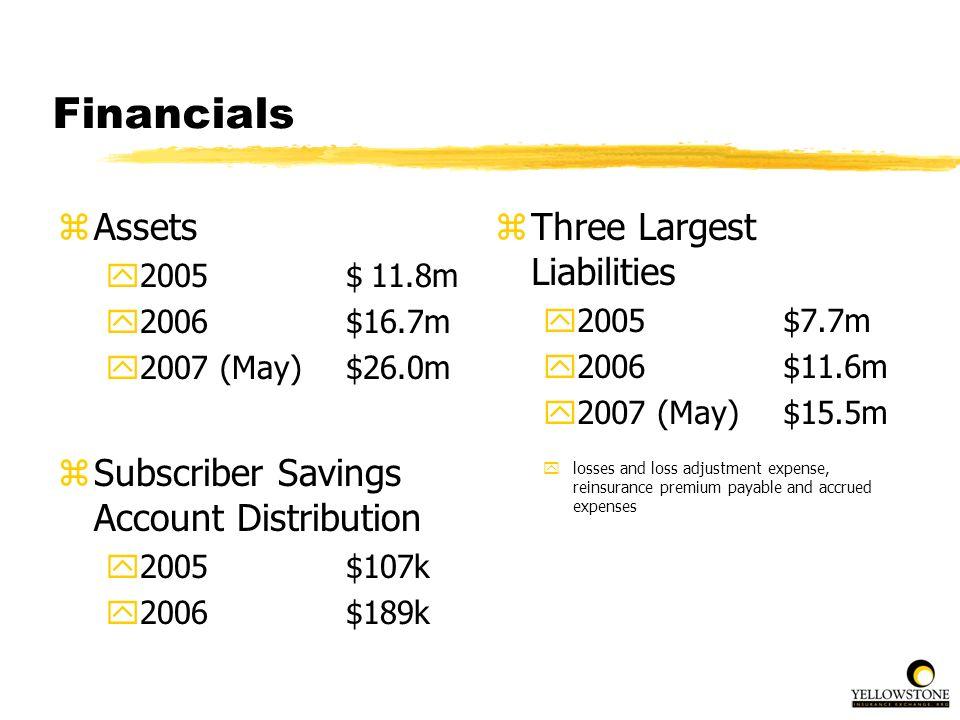 Financials zAssets y2005$ 11.8m y2006$16.7m y2007 (May)$26.0m zSubscriber Savings Account Distribution y2005 $107k y2006 $189k z Three Largest Liabili