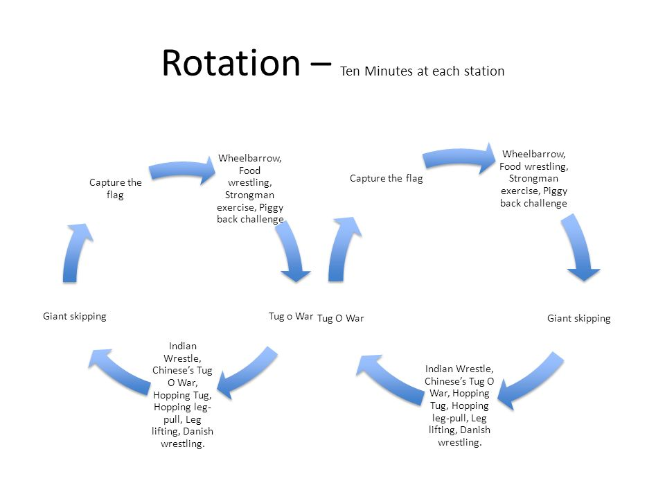 Rotation – Ten Minutes at each station Wheelbarrow, Food wrestling, Strongman exercise, Piggy back challenge Tug o War Indian Wrestle, Chineses Tug O