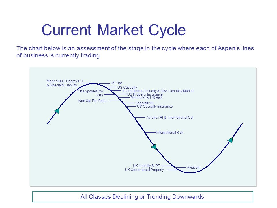 Current Market Cycle UK Liability & IPF Aviation International Casualty & ARA Casualty Market US Casualty UK Commercial Property Marine RI & US Risk Specialty RI Aviation RI & International Cat Marine Hull, Energy PD & Specialty Liability US Cat International Risk Cat Exposed Pro Rata Non Cat Pro Rata US Casualty Insurance US Property Insurance The chart below is an assessment of the stage in the cycle where each of Aspens lines of business is currently trading All Classes Declining or Trending Downwards