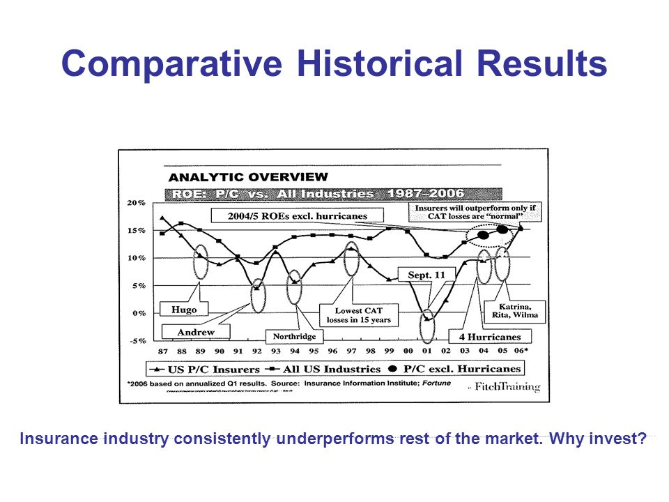 Comparative Historical Results Insurance industry consistently underperforms rest of the market.