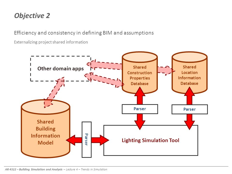 Other domain apps Shared Location Information Database Objective 2 Efficiency and consistency in defining BIM and assumptions Externalizing project sh