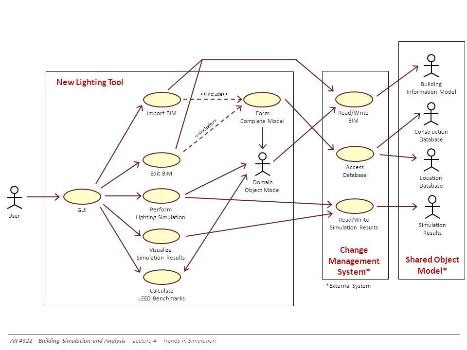 Import BIM Visualize Simulation Results Perform Lighting Simulation User Edit BIM Calculate LEED Benchmarks Form Complete Model Domain Object Model >