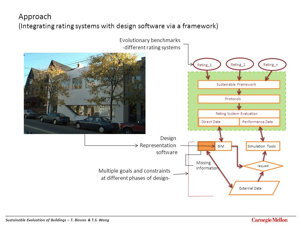 Approach (Integrating rating systems with design software via a framework) Rating_1 Protocols Rating System Evaluation Direct DataPerformance Data BIM