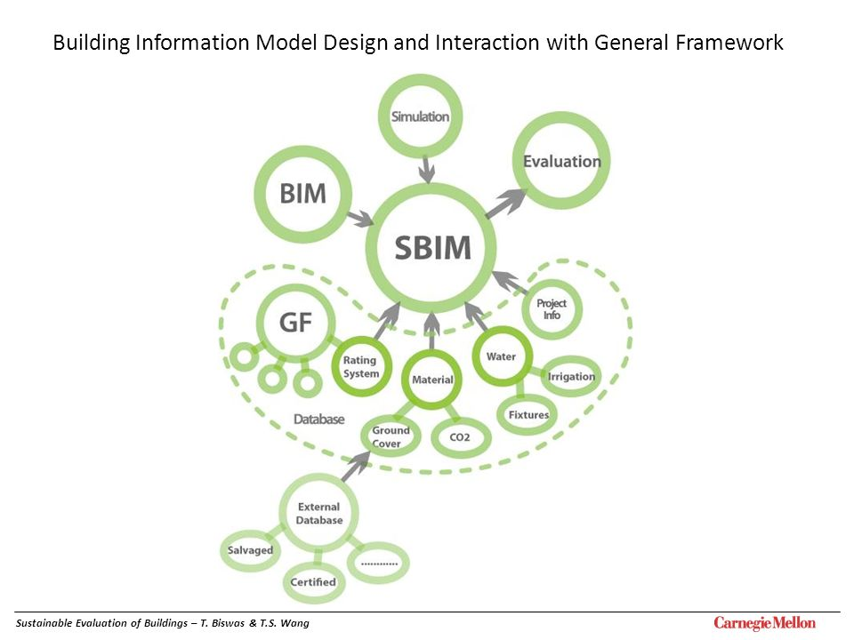 Building Information Model Design and Interaction with General Framework