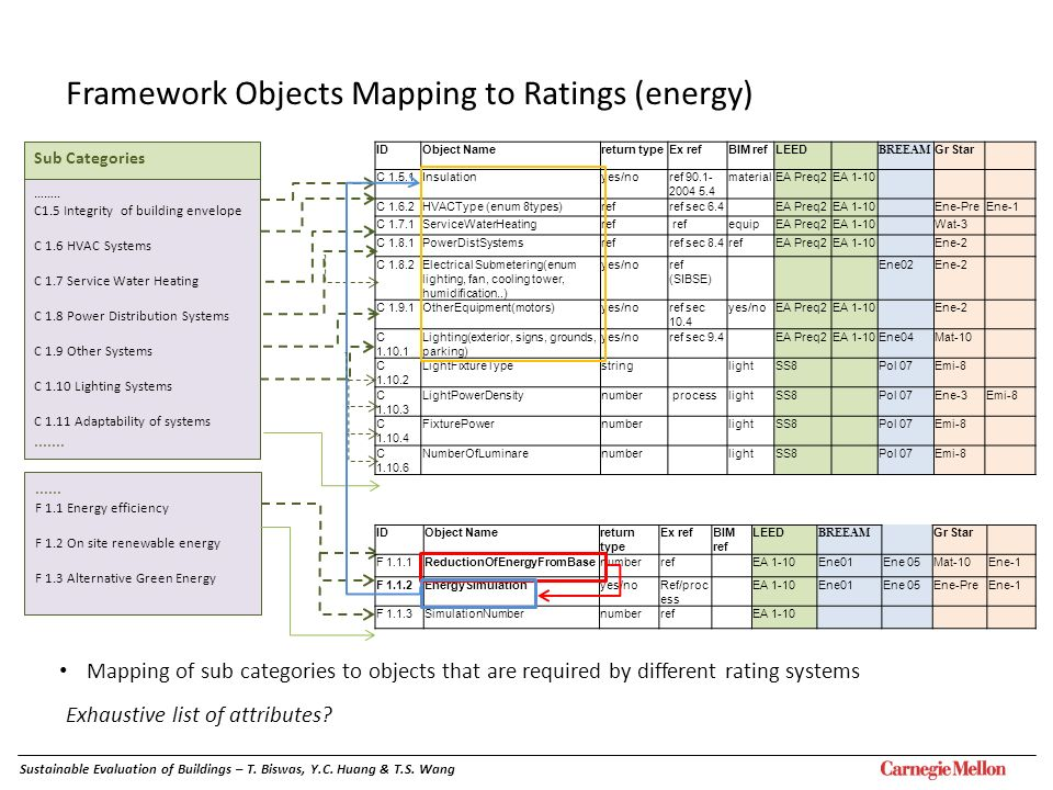 Framework Objects Mapping to Ratings (energy) Mapping of sub categories to objects that are required by different rating systems Exhaustive list of at