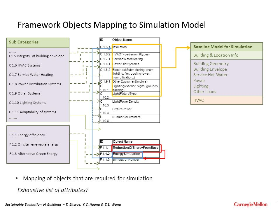 Framework Objects Mapping to Simulation Model Mapping of objects that are required for simulation Exhaustive list of attributes? IDObject Name F 1.1.1