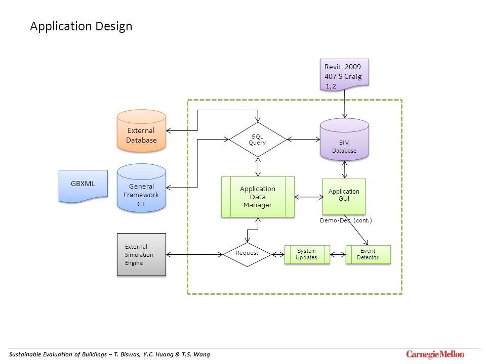 Event Detector General Framework GF General Framework GF External Simulation Engine SQL Query Request Demo-Dec (cont.) Application GUI Application GUI