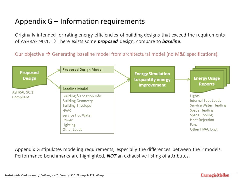 Appendix G – Information requirements Originally intended for rating energy efficiencies of building designs that exceed the requirements of ASHRAE 90