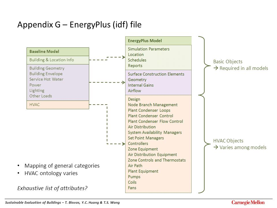 Appendix G – EnergyPlus (idf) file Basic Objects Required in all models HVAC Objects Varies among models Baseline Model Building & Location Info Build