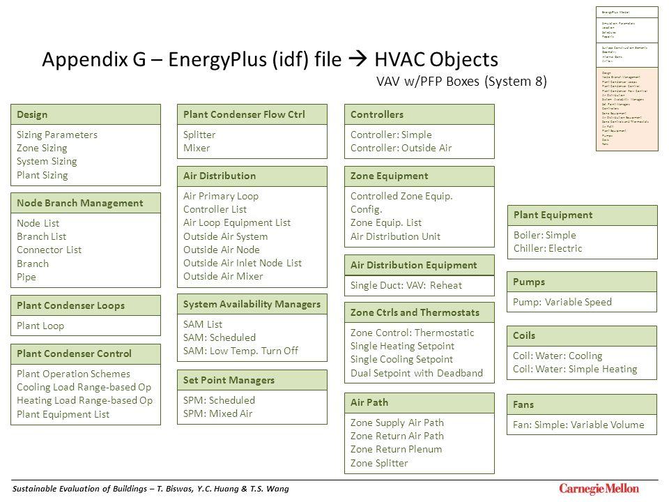 Design Appendix G – EnergyPlus (idf) file HVAC Objects VAV w/PFP Boxes (System 8) Node Branch Management Node List Branch List Connector List Branch P