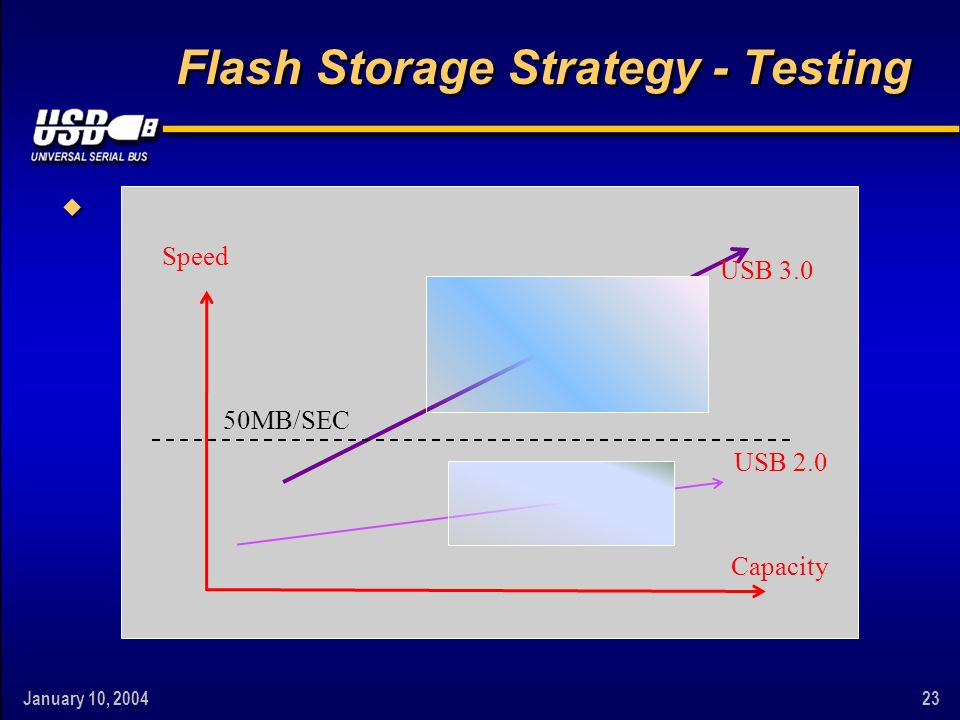 January 10, 200423 Flash Storage Strategy - Testing w Speed Capacity USB 2.0 USB 3.0 50MB/SEC