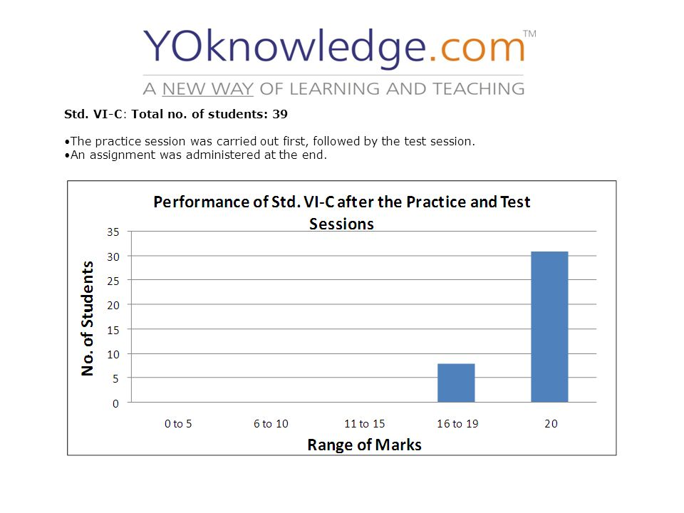 Std. VI-C: Total no. of students: 39 The practice session was carried out first, followed by the test session. An assignment was administered at the e