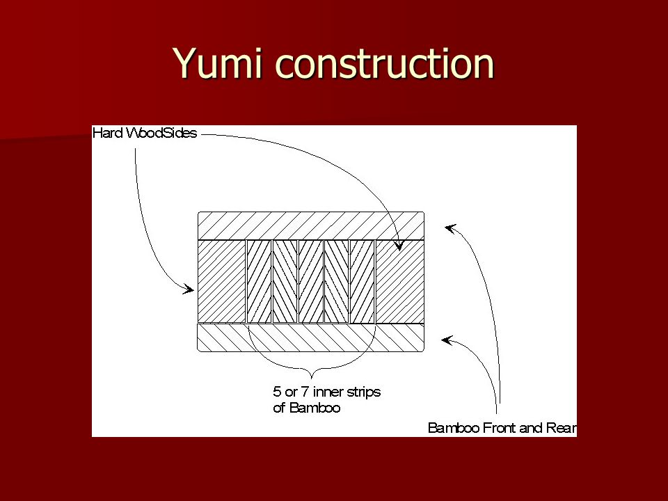 Shooting The Yumi uses a Mongolian or Asian draw.