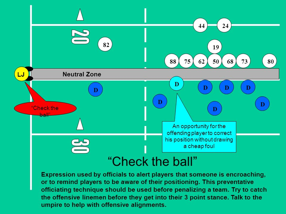 DD D D D D D Neutral Zone Check the ball An opportunity for the offending player to correct his position without drawing a cheap foul Check the ball Expression used by officials to alert players that someone is encroaching, or to remind players to be aware of their positioning.