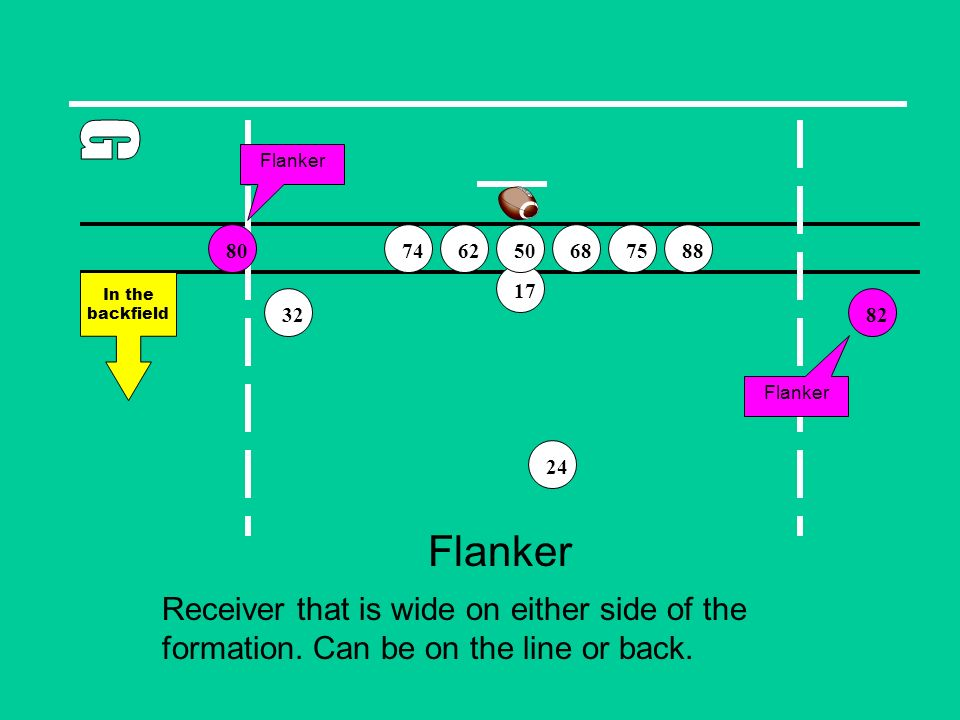 Flanker 82 75746888 32 17 50 24 62 Receiver that is wide on either side of the formation. Can be on the line or back. 80 In the backfield Flanker