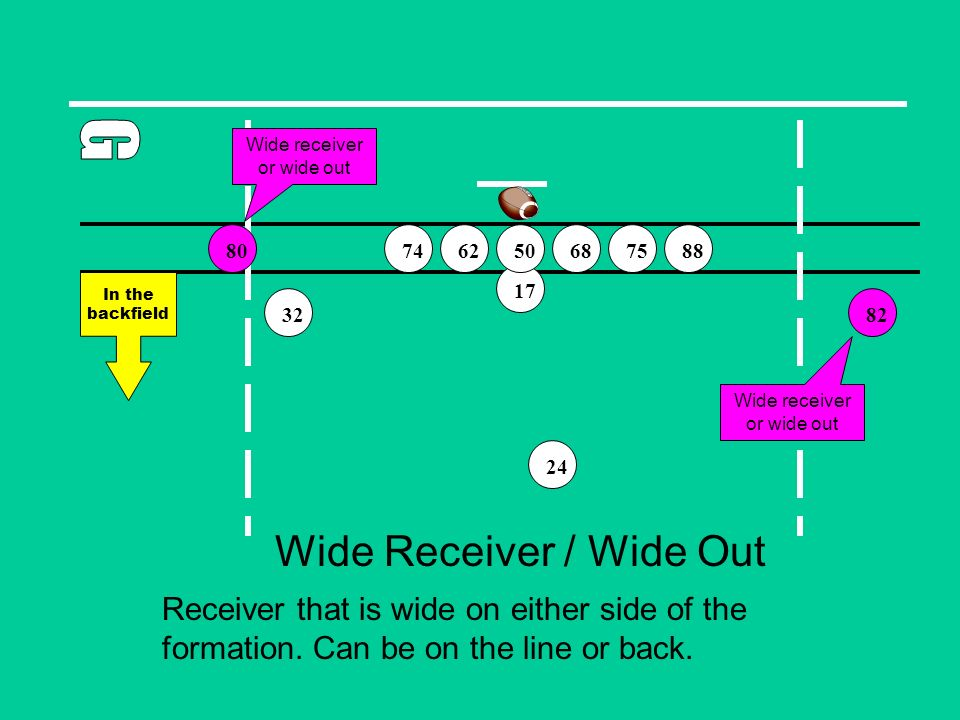 Wide Receiver / Wide Out Receiver that is wide on either side of the formation.