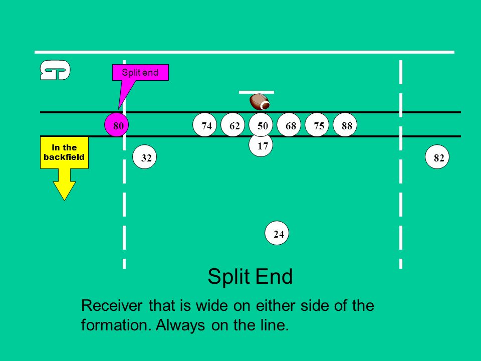 Split End Receiver that is wide on either side of the formation. Always on the line. 82 75746888 32 24 6280 In the backfield 1750 Split end